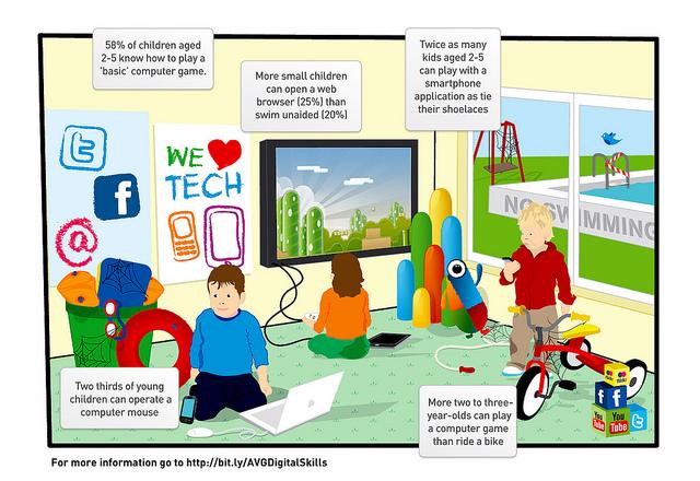 69% das crianças de 2 a 5 anos conseguem usar um mouse de computador