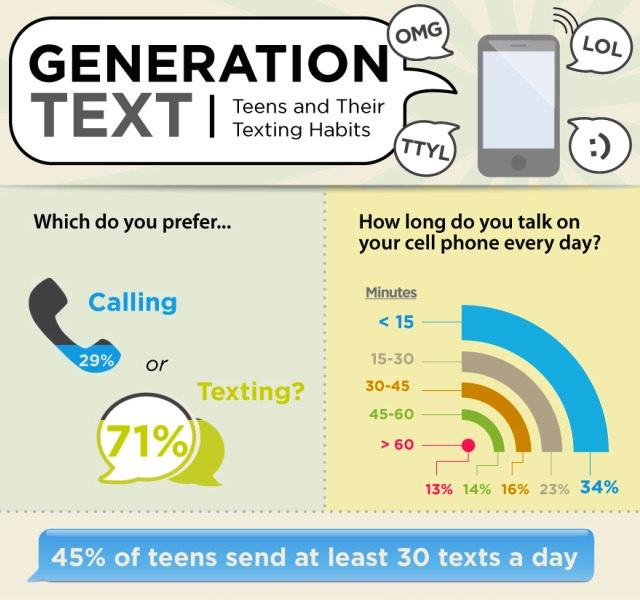 71% dos teens preferem o celular para trocar mensagens de texto
